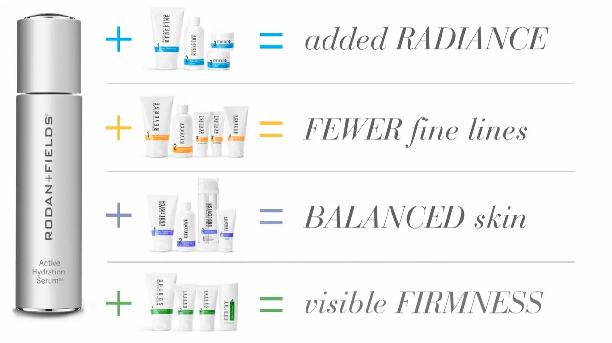 Rodan + Fields Launches Active Hydration Serum | Laura Gainor